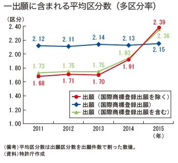 出願数の推移(年次報告'16)